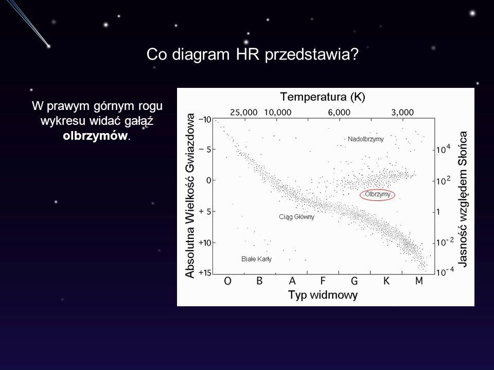 Co diagram HR przedstawia? W prawym górnym rogu wykresu widać gałąź olbrzymów.