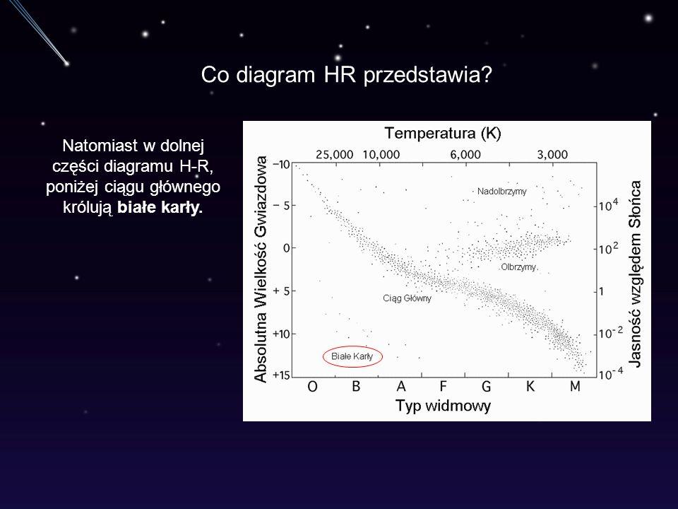Co diagram HR przedstawia? Natomiast w dolnej części diagramu H-R, poniżej ciągu głównego królują białe karły.