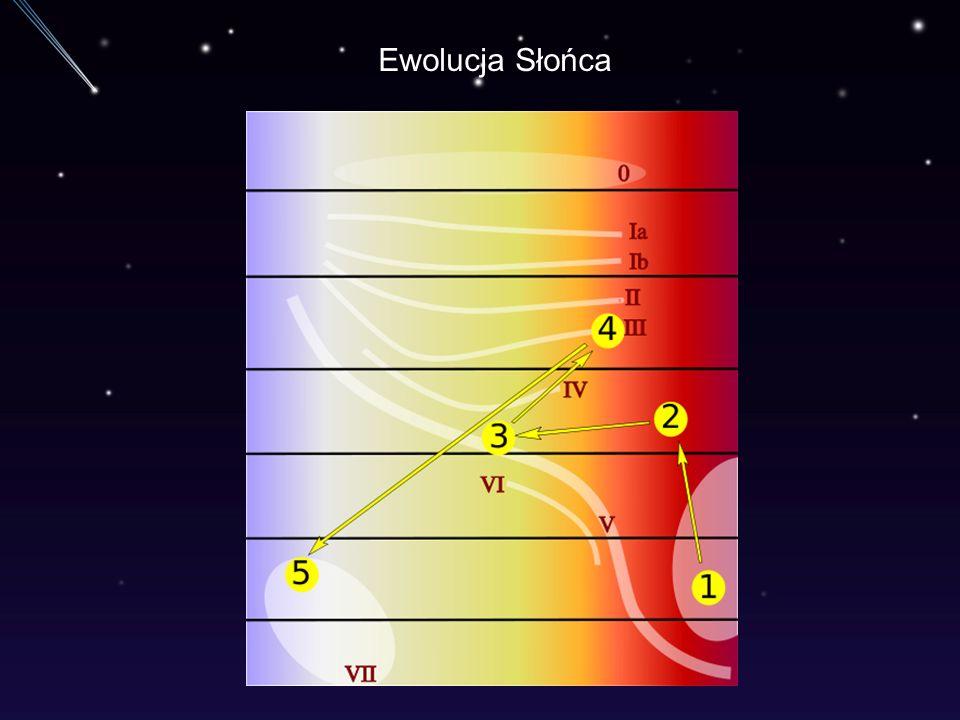 Ewolucja Słońca