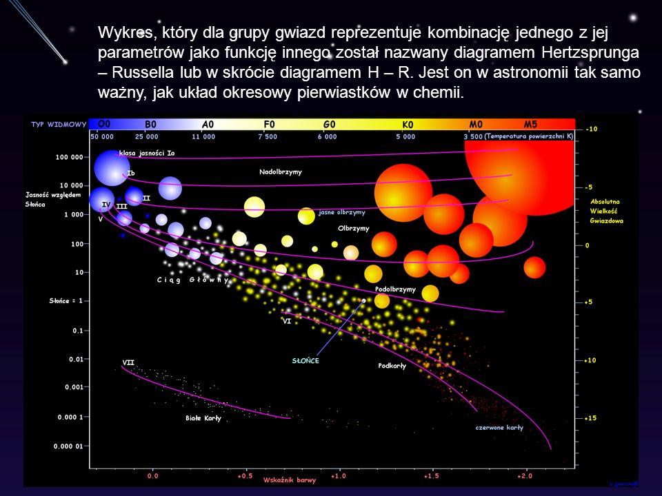 Wykres, który dla grupy gwiazd reprezentuje kombinację jednego z jej parametrów jako funkcję innego został nazwany diagramem Hertzsprunga – Russella l