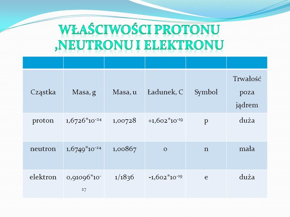 CząstkaMasa, gMasa, uŁadunek, CSymbol Trwałość poza jądrem proton1,6726*10 -24 1,00728+1,602*10 -19 pduża neutron1,6749*10 -24 1,008670nmała elektron0