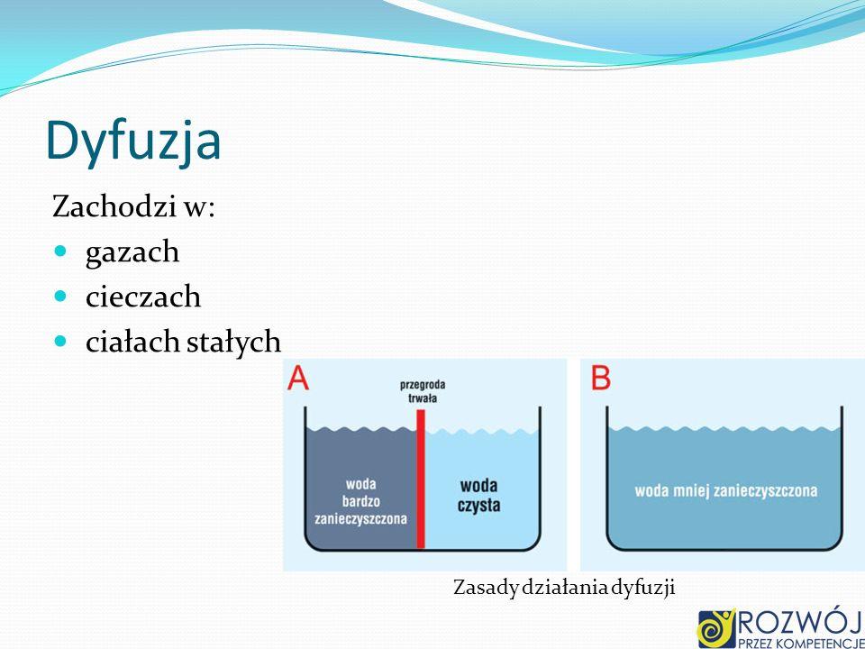 Dyfuzja Zachodzi w: gazach cieczach ciałach stałych Zasady działania dyfuzji
