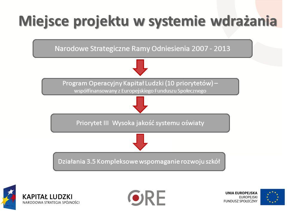 Miejsce projektu w systemie wdrażania Narodowe Strategiczne Ramy Odniesienia 2007 - 2013 Program Operacyjny Kapitał Ludzki (10 priorytetów) – współfin