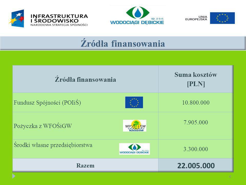 4 Źródła finansowania