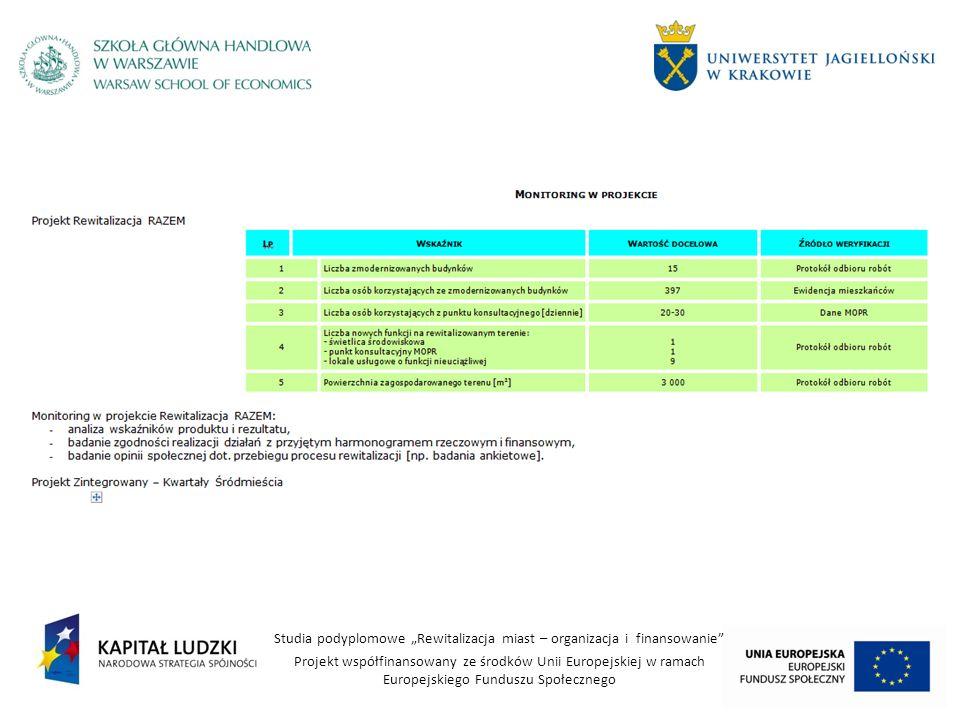 Studia podyplomowe Rewitalizacja miast – organizacja i finansowanie Projekt współfinansowany ze środków Unii Europejskiej w ramach Europejskiego Fundu
