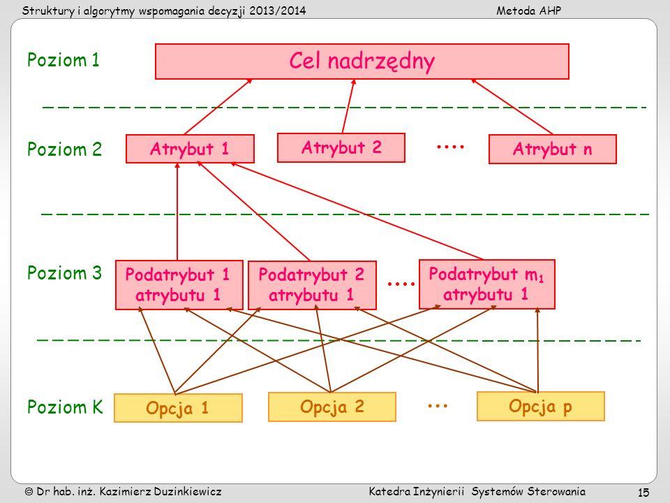 Struktury i algorytmy wspomagania decyzji 2013/2014Metoda AHP Dr hab. inż. Kazimierz Duzinkiewicz Katedra Inżynierii Systemów Sterowania 15 Cel nadrzę