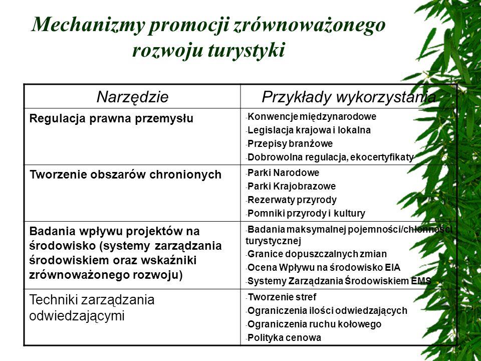 Mechanizmy promocji zrównoważonego rozwoju turystyki NarzędziePrzykłady wykorzystania Regulacja prawna przemysłu - Konwencje międzynarodowe - Legislac
