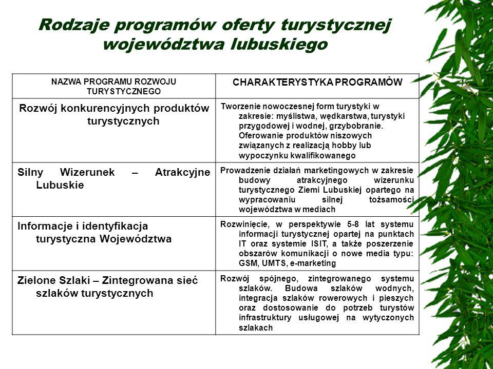 Rodzaje programów oferty turystycznej województwa lubuskiego NAZWA PROGRAMU ROZWOJU TURYSTYCZNEGO CHARAKTERYSTYKA PROGRAMÓW Rozwój konkurencyjnych pro