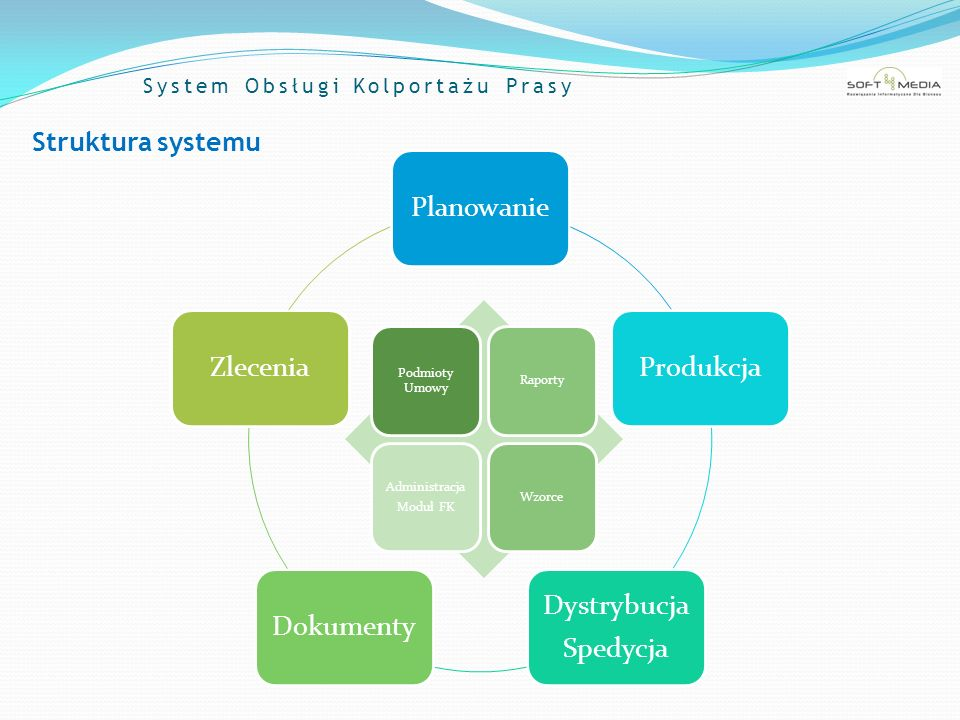 System Obsługi Kolportażu Prasy Struktura systemu PlanowanieProdukcja Dystrybucja Spedycja DokumentyZlecenia Podmioty Umowy Raporty Administracja Modu