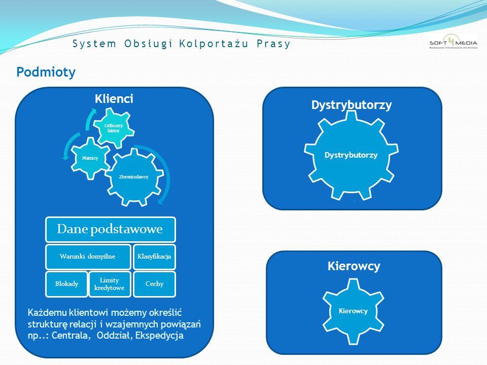 System Obsługi Kolportażu Prasy Umowy Parametry umów Kolportowane przedmioty Dzienniki / tygodniki / miesięczniki E-wydania Gadżety Podział zależności od typu zlecenia Zlecenia dzienne Zlecenia stałe Dowolne kryteria i przedziały ilościowe Nadziały Zwroty protokolarne i fizyczne Ubytki Ilość grzbietów Waga Dowolnie konfigurowane typy i wielkości marż Wartości nadziału netto/brutto Wartości sprzedaży Wartości ubytków Wartości zwrotów Limitu zwrotów Wagi Ilości grzbietów