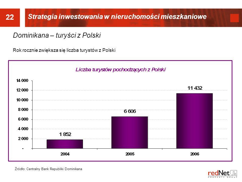 22 Dominikana – turyści z Polski Rok rocznie zwiększa się liczba turystów z Polski Źródło: Centralny Bank Republiki Dominikana Strategia inwestowania w nieruchomości mieszkaniowe