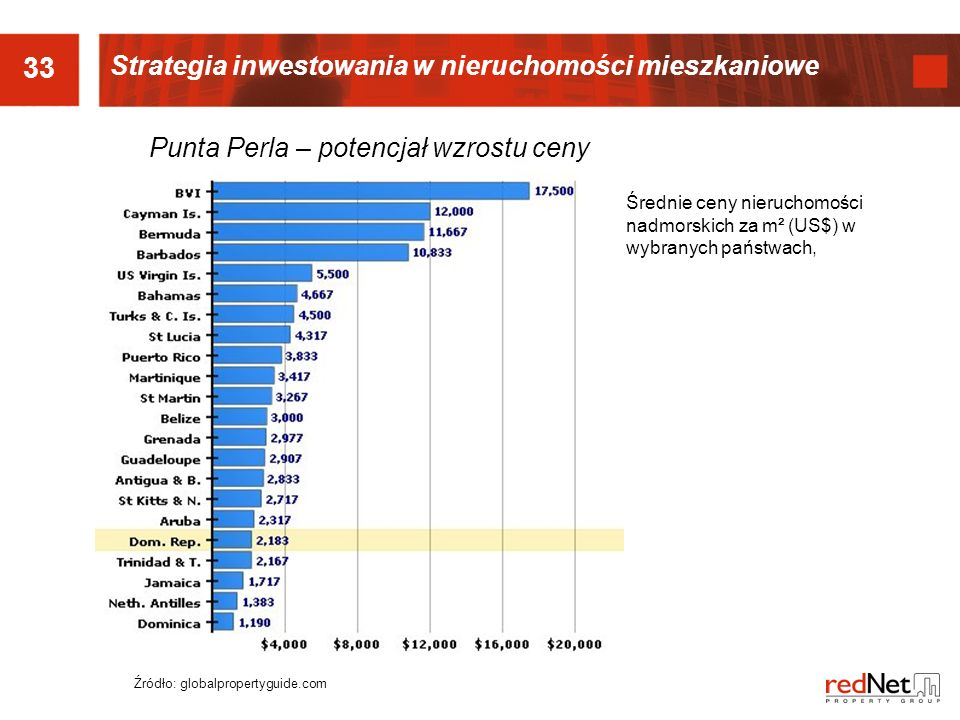 33 Punta Perla – potencjał wzrostu ceny Źródło: globalpropertyguide.com Średnie ceny nieruchomości nadmorskich za m² (US$) w wybranych państwach, Strategia inwestowania w nieruchomości mieszkaniowe
