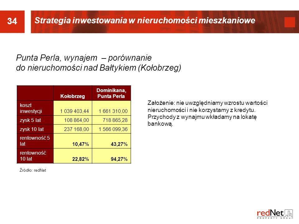 34 Punta Perla, wynajem – porównanie do nieruchomości nad Bałtykiem (Kołobrzeg) Kołobrzeg Dominikana, Punta Perla koszt inwestycji1 039 403,441 661 310,00 zysk 5 lat108 864,00718 865,28 zysk 10 lat237 168,001 566 099,36 rentowność 5 lat10,47%43,27% rentowność 10 lat22,82%94,27% Źródło: redNet Założenie: nie uwzględniamy wzrostu wartości nieruchomości i nie korzystamy z kredytu.