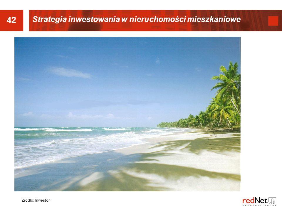 42 Źródło: Inwestor Strategia inwestowania w nieruchomości mieszkaniowe