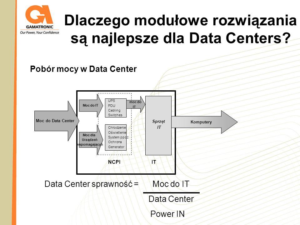 Pobór mocy w Data Center Moc do IT Moc dla Urządzeń wspomagającyh UPS PDU Cabling Switches Chłodzenie Oświetlenie System ppoż Ochrona Generator NCPI m