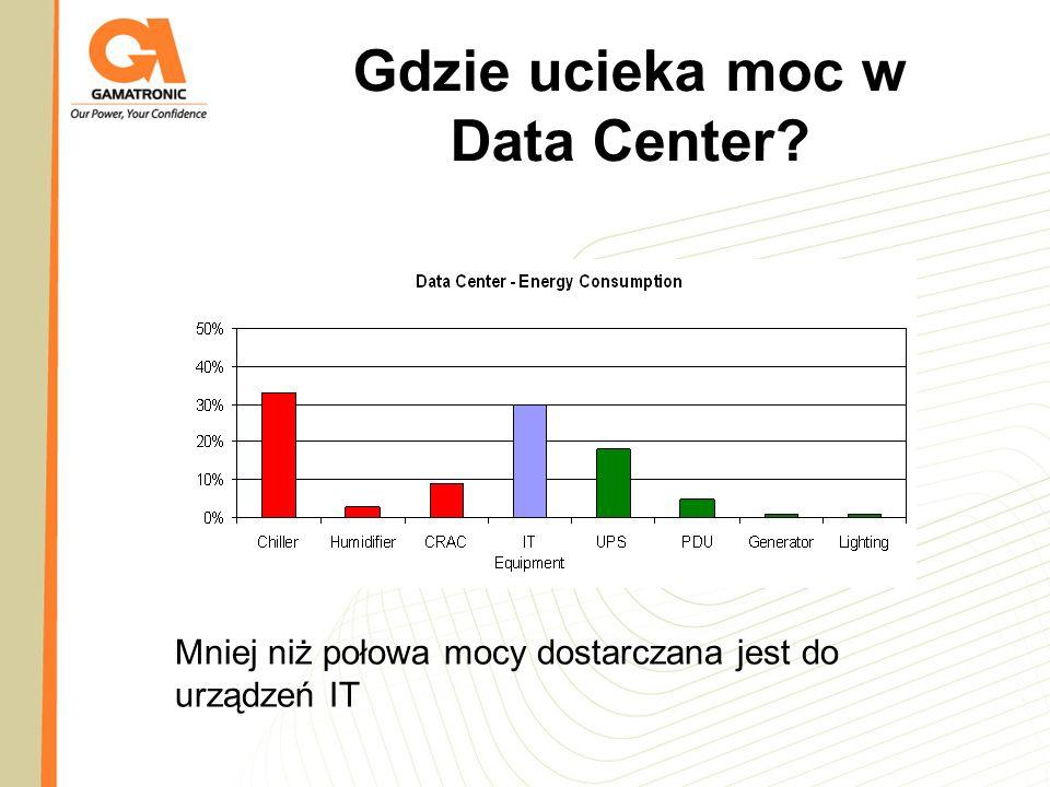 Gdzie ucieka moc w Data Center? Mniej niż połowa mocy dostarczana jest do urządzeń IT