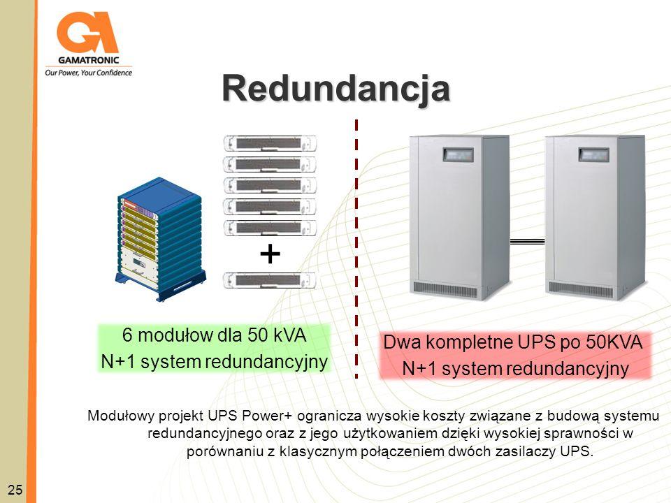25 Redundancja + 6 modułow dla 50 kVA N+1 system redundancyjny Modułowy projekt UPS Power+ ogranicza wysokie koszty związane z budową systemu redundan