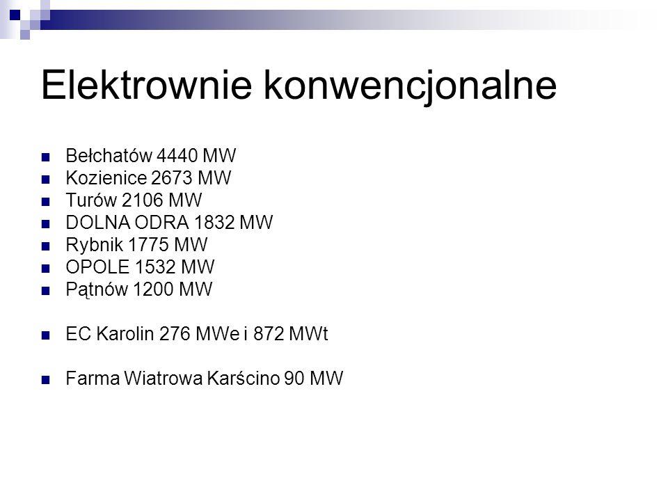 Elektrownie konwencjonalne Bełchatów 4440 MW Kozienice 2673 MW Turów 2106 MW DOLNA ODRA 1832 MW Rybnik 1775 MW OPOLE 1532 MW Pątnów 1200 MW EC Karolin