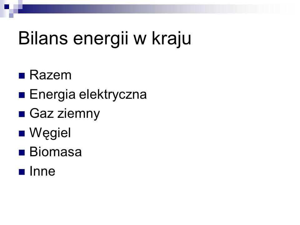 Bilans energii w kraju Razem Energia elektryczna Gaz ziemny Węgiel Biomasa Inne
