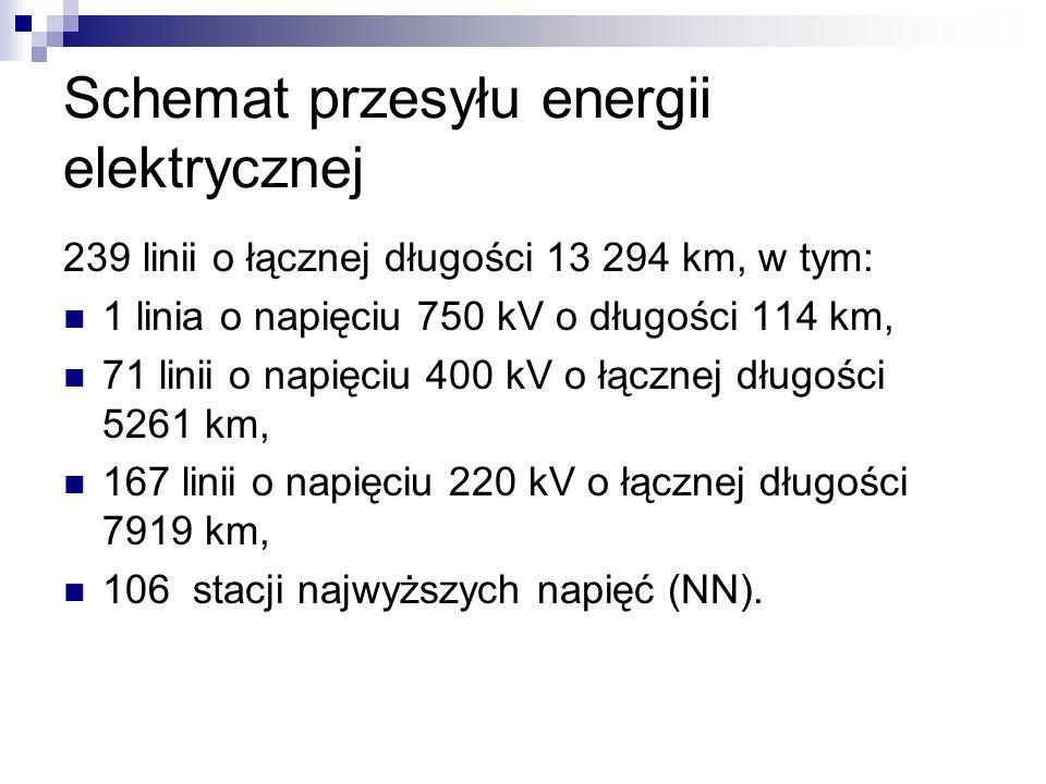 Schemat przesyłu energii elektrycznej 239 linii o łącznej długości 13 294 km, w tym: 1 linia o napięciu 750 kV o długości 114 km, 71 linii o napięciu