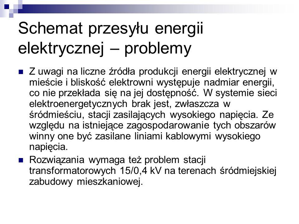 Schemat przesyłu energii elektrycznej – problemy Z uwagi na liczne źródła produkcji energii elektrycznej w mieście i bliskość elektrowni występuje nad