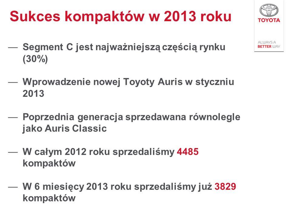Segment C jest najważniejszą częścią rynku (30%) Wprowadzenie nowej Toyoty Auris w styczniu 2013 Poprzednia generacja sprzedawana równolegle jako Auri