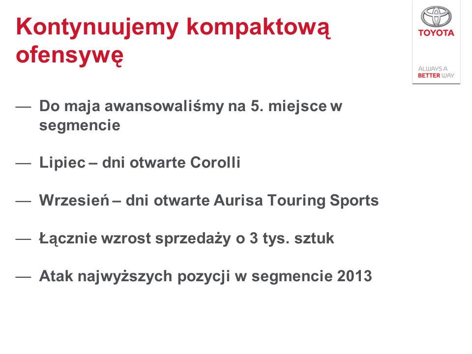 Do maja awansowaliśmy na 5. miejsce w segmencie Lipiec – dni otwarte Corolli Wrzesień – dni otwarte Aurisa Touring Sports Łącznie wzrost sprzedaży o 3