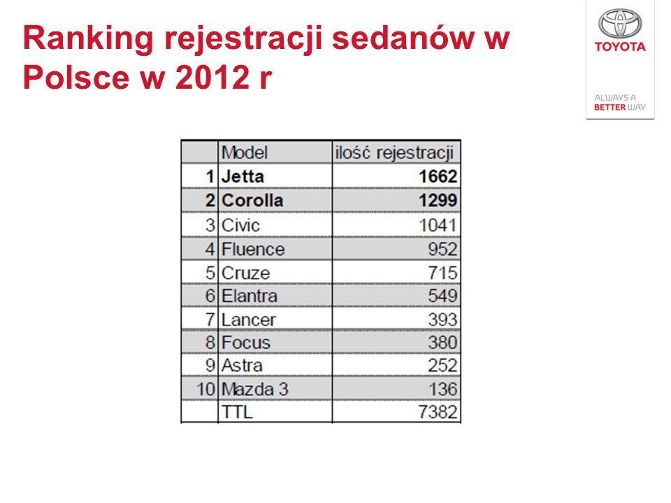 Ranking rejestracji sedanów w Polsce w 2012 r
