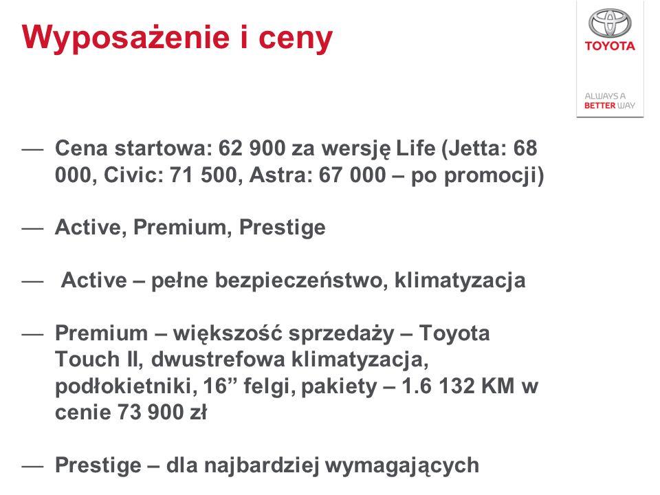 Cena startowa: 62 900 za wersję Life (Jetta: 68 000, Civic: 71 500, Astra: 67 000 – po promocji) Active, Premium, Prestige Active – pełne bezpieczeńst