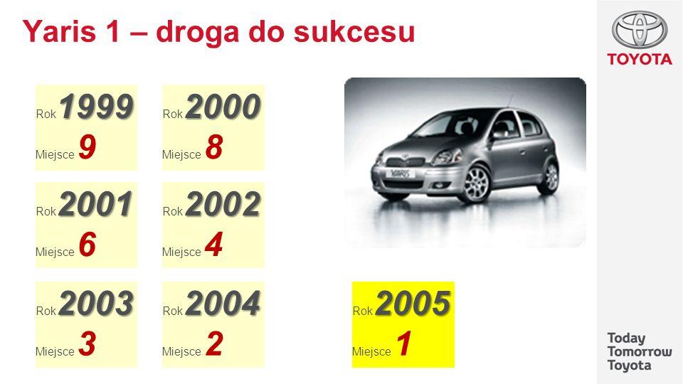 Yaris 1 – droga do sukcesu 1999 Rok 1999 Miejsce 9 2000 Rok 2000 Miejsce 8 2001 Rok 2001 Miejsce 6 2002 Rok 2002 Miejsce 4 2003 Rok 2003 Miejsce 3 200