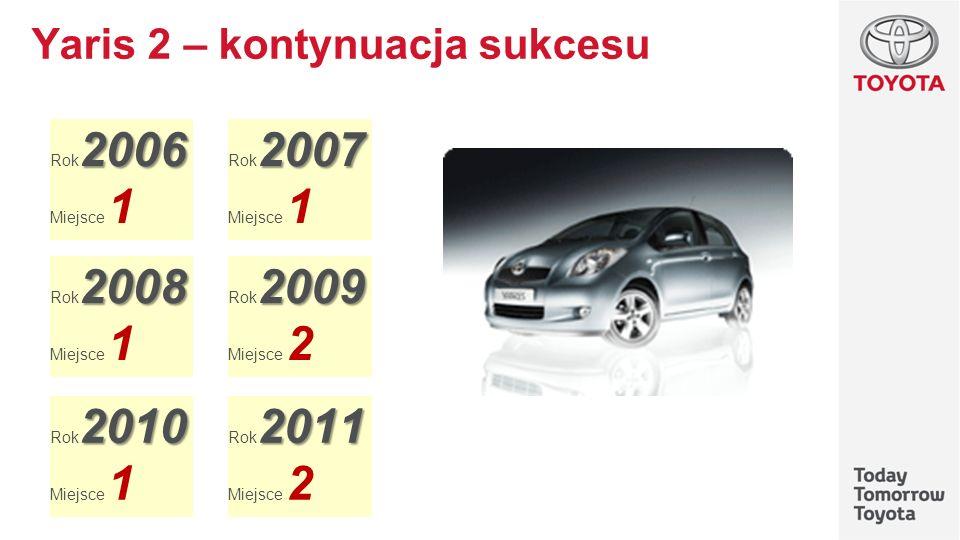 Yaris 2 – kontynuacja sukcesu 2006 Rok 2006 Miejsce 1 2007 Rok 2007 Miejsce 1 2008 Rok 2008 Miejsce 1 2010 Rok 2010 Miejsce 1 2009 Rok 2009 Miejsce 2