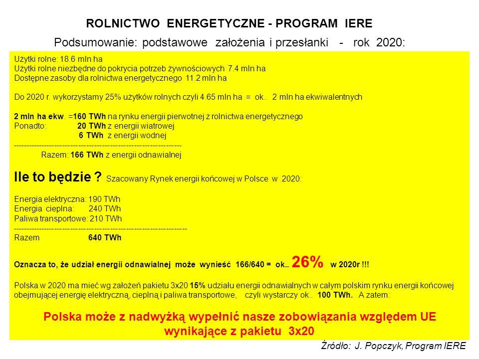 ROLNICTWO ENERGETYCZNE - PROGRAM IERE Podsumowanie: podstawowe założenia i przesłanki - rok 2020: Użytki rolne: 18.6 mln ha Użytki rolne niezbędne do pokrycia potrzeb żywnościowych 7.4 mln ha Dostępne zasoby dla rolnictwa energetycznego 11.2 mln ha Do 2020 r.