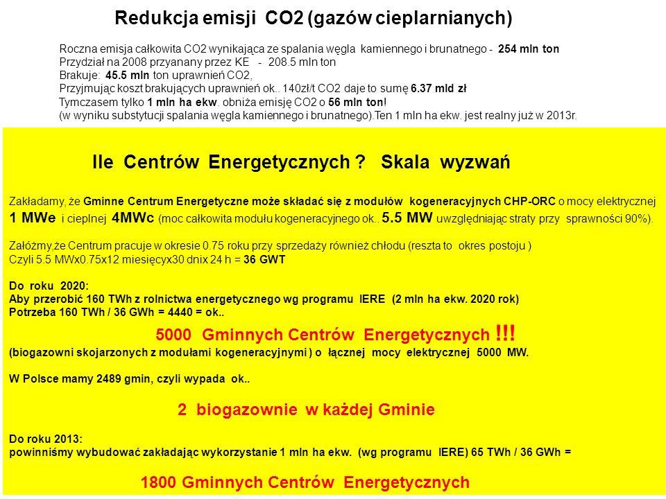 Redukcja emisji CO2 (gazów cieplarnianych) Roczna emisja całkowita CO2 wynikająca ze spalania węgla kamiennego i brunatnego - 254 mln ton Przydział na 2008 przyanany przez KE - 208.5 mln ton Brakuje: 45.5 mln ton uprawnień CO2, Przyjmując koszt brakujących uprawnień ok..