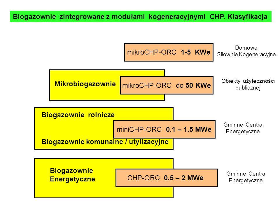Biogazownie zintegrowane z modułami kogeneracyjnymi CHP.