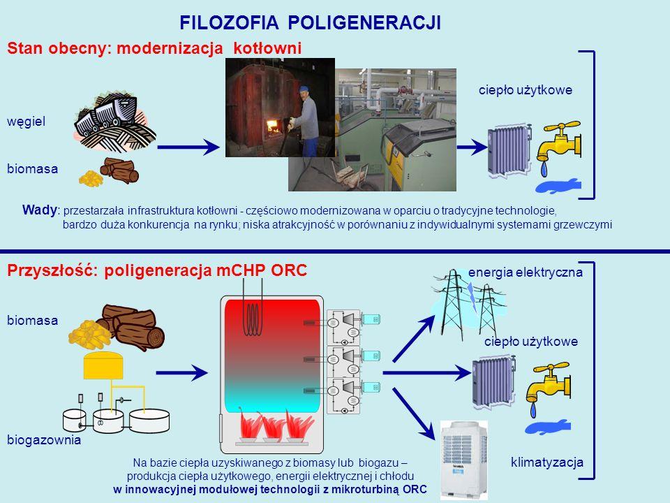FILOZOFIA POLIGENERACJI Stan obecny: modernizacja kotłowni Przyszłość: poligeneracja mCHP ORC biomasa węgiel ciepło użytkowe Wady: przestarzała infrastruktura kotłowni - częściowo modernizowana w oparciu o tradycyjne technologie, bardzo duża konkurencja na rynku; niska atrakcyjność w porównaniu z indywidualnymi systemami grzewczymi biomasa ciepło użytkowe energia elektryczna klimatyzacja Na bazie ciepła uzyskiwanego z biomasy lub biogazu – produkcja ciepła użytkowego, energii elektrycznej i chłodu w innowacyjnej modułowej technologii z mikroturbiną ORC biogazownia