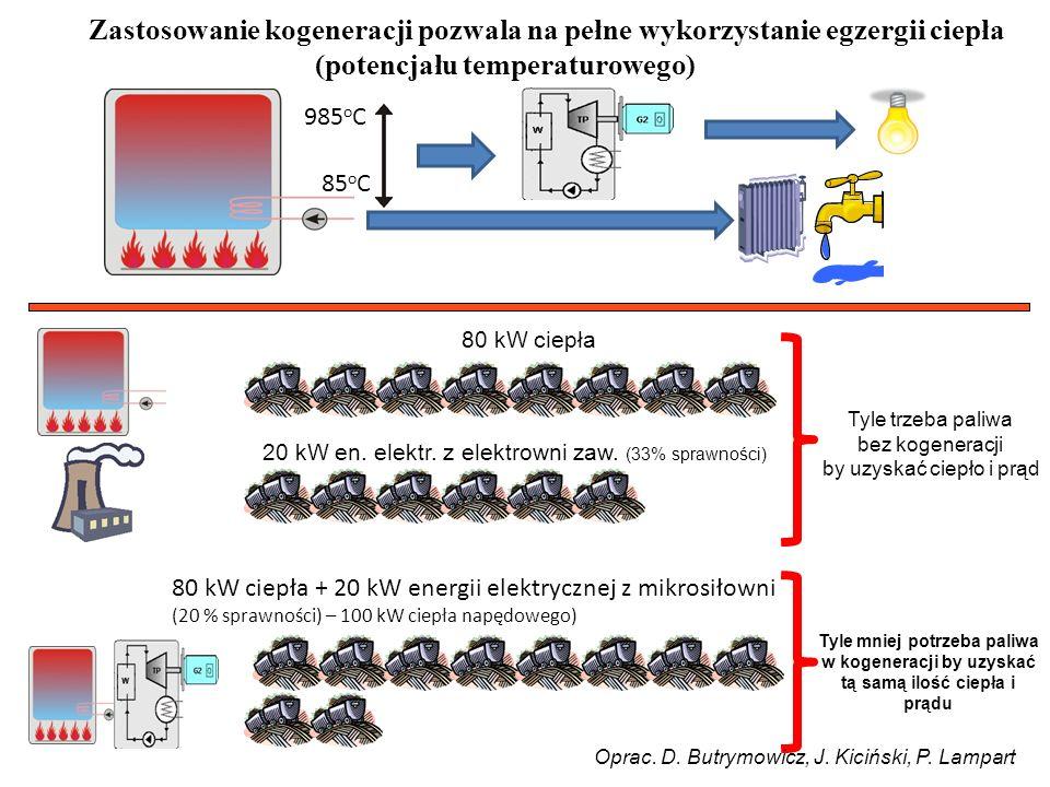 Zastosowanie kogeneracji pozwala na pełne wykorzystanie egzergii ciepła (potencjału temperaturowego) 80 kW ciepła 80 kW ciepła + 20 kW energii elektrycznej z mikrosiłowni (20 % sprawności) – 100 kW ciepła napędowego) 85 o C 985 o C 20 kW en.
