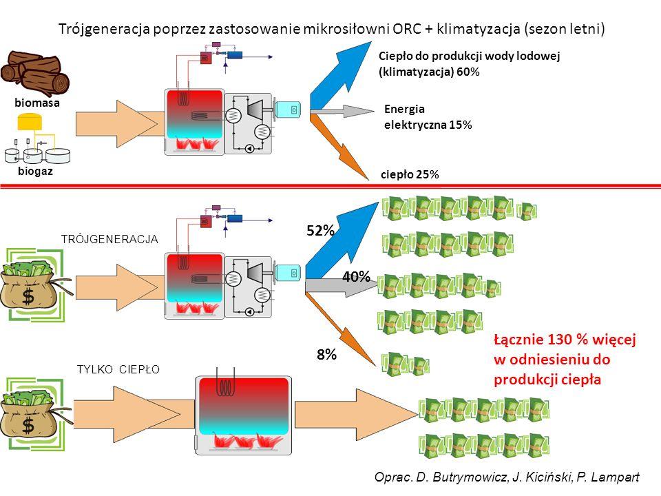 Trójgeneracja poprzez zastosowanie mikrosiłowni ORC + klimatyzacja (sezon letni) biomasa ciepło 25% Energia elektryczna 15% Ciepło do produkcji wody lodowej (klimatyzacja) 60% 52% 40% 8% Łącznie 130 % więcej w odniesieniu do produkcji ciepła TRÓJGENERACJA TYLKO CIEPŁO biogaz Oprac.