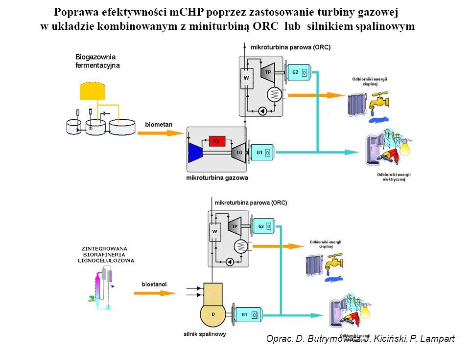 Poprawa efektywności mCHP poprzez zastosowanie turbiny gazowej w układzie kombinowanym z miniturbiną ORC lub silnikiem spalinowym Oprac.