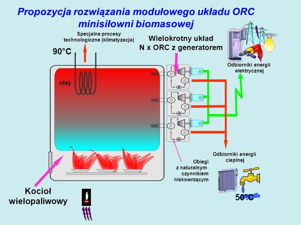 Wielokrotny układ N x ORC z generatorem Kocioł wielopaliwowy Propozycja rozwiązania modułowego układu ORC minisiłowni biomasowej 50°C Odbiorniki energii elektrycznej Odbiorniki energii cieplnej olej Specjalne procesy technologiczne (klimatyzacja) 90°C Obiegi z naturalnym czynnikiem niskowrzącym