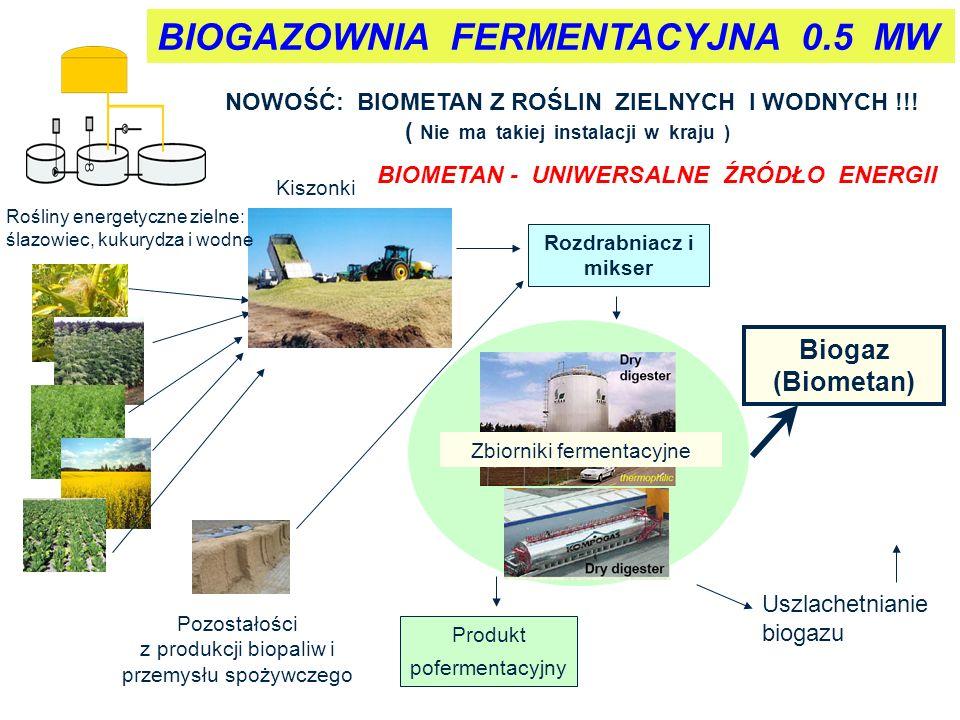Produkt pofermentacyjny Pozostałości z produkcji biopaliw i przemysłu spożywczego Rośliny energetyczne zielne: ślazowiec, kukurydza i wodne Kiszonki Rozdrabniacz i mikser Uszlachetnianie biogazu Zbiorniki fermentacyjne Biogaz (Biometan) BIOMETAN - UNIWERSALNE ŹRÓDŁO ENERGII BIOGAZOWNIA FERMENTACYJNA 0.5 MW NOWOŚĆ: BIOMETAN Z ROŚLIN ZIELNYCH I WODNYCH !!.