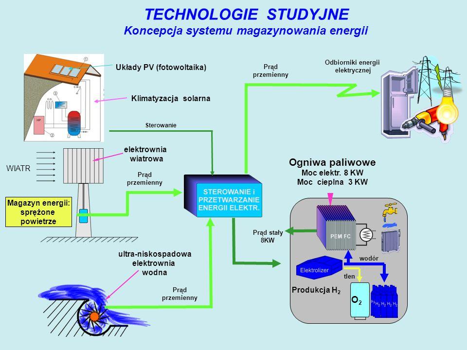 TECHNOLOGIE STUDYJNE Koncepcja systemu magazynowania energii Odbiorniki energii elektrycznej WIATR Prąd przemienny Prąd przemienny Ogniwa paliwowe Moc elektr.