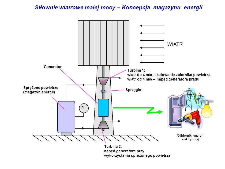 Sprężone powietrze (magazyn energii) Turbina 1: wiatr do 4 m/s – ładowanie zbiornika powietrza wiatr od 4 m/s – napęd generatora prądu Turbina 2: napęd generatora przy wykorzystaniu sprężonego powietrza Sprzęgło Generator Siłownie wiatrowe małej mocy – Koncepcja magazynu energii Odbiorniki energii elektrycznej WIATR