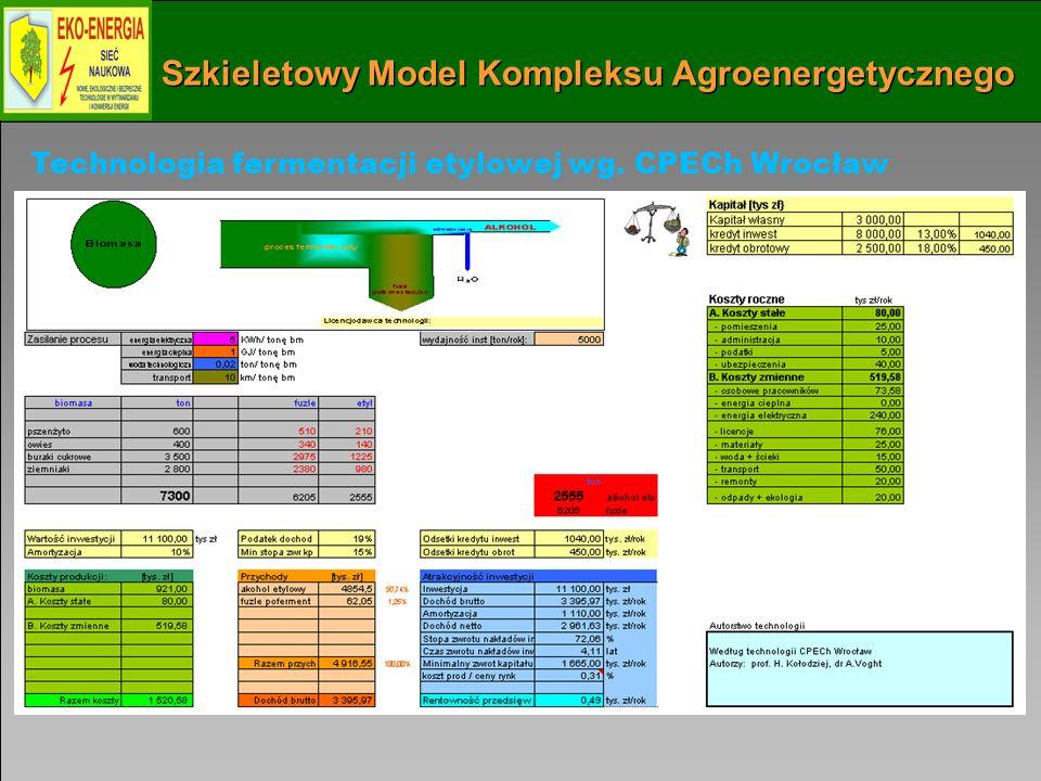Szkieletowy Model Kompleksu Agroenergetycznego Technologia fermentacji etylowej wg. CPECh Wrocław