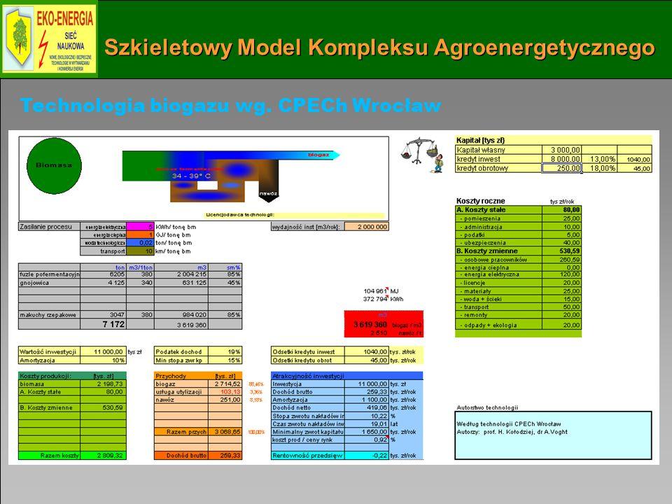 Szkieletowy Model Kompleksu Agroenergetycznego Technologia biogazu wg. CPECh Wrocław