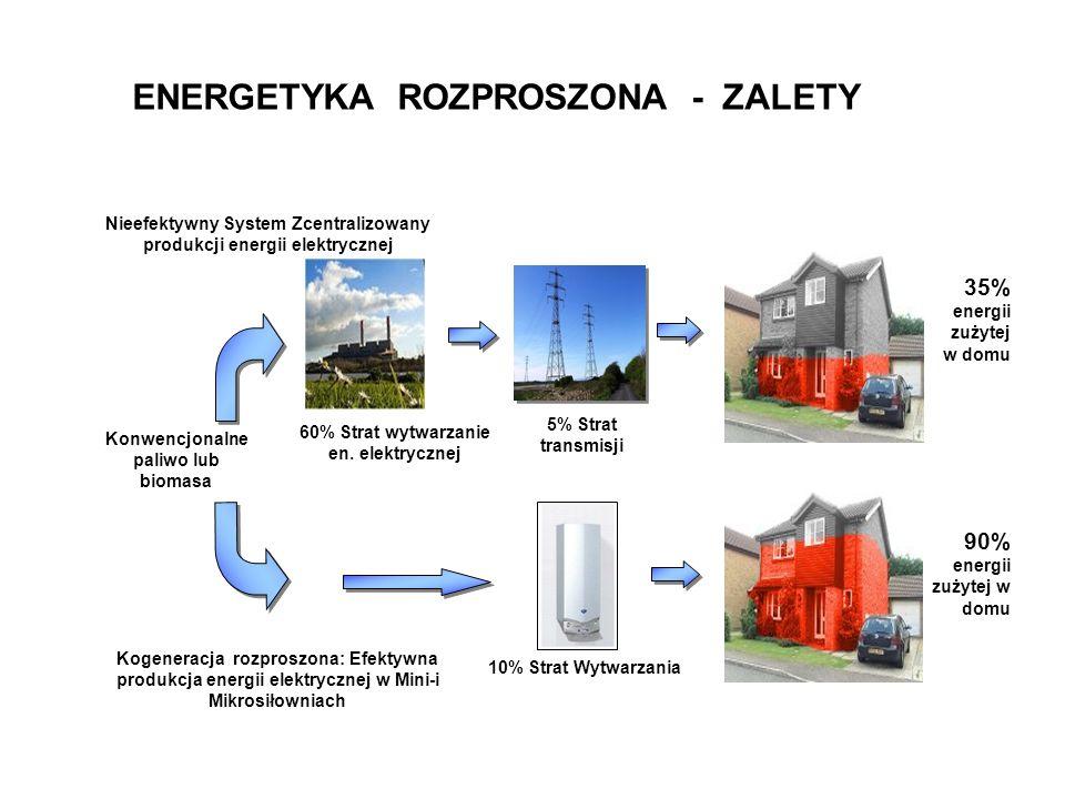 Nieefektywny System Zcentralizowany produkcji energii elektrycznej 10% Strat Wytwarzania 35% energii zużytej w domu 90% energii zużytej w domu Kogeneracja rozproszona: Efektywna produkcja energii elektrycznej w Mini-i Mikrosiłowniach 60% Strat wytwarzanie en.