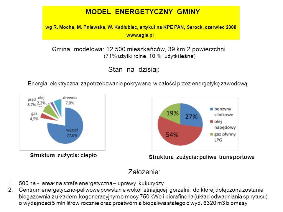 MODEL ENERGETYCZNY GMINY wg R. Mocha, M. Pniewska, W.
