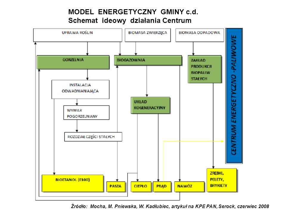 MODEL ENERGETYCZNY GMINY c.d. Schemat ideowy działania Centrum Źródło: Mocha, M.