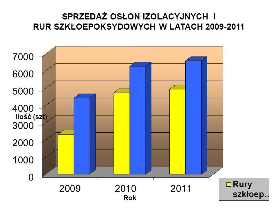 SPRZEDAŻ OSŁON IZOLACYJNYCH I RUR SZKŁOEPOKSYDOWYCH W LATACH 2009-2011