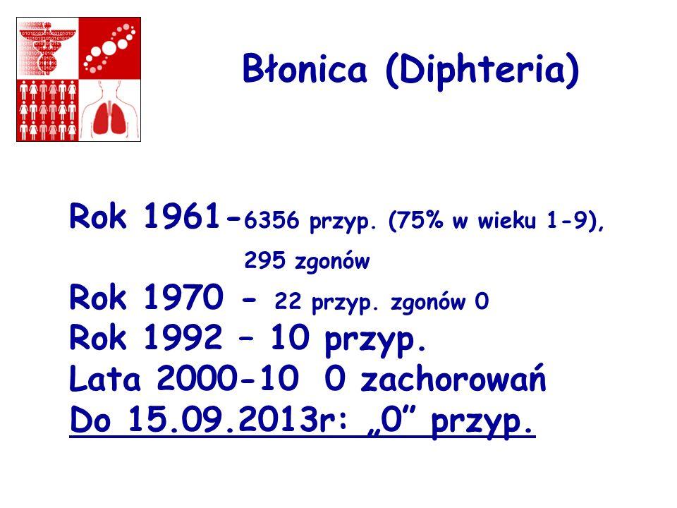 Błonica (Diphteria) Rok 1961- 6356 przyp. (75% w wieku 1-9), 295 zgonów Rok 1970 - 22 przyp. zgonów 0 Rok 1992 – 10 przyp. Lata 2000-10 0 zachorowań D