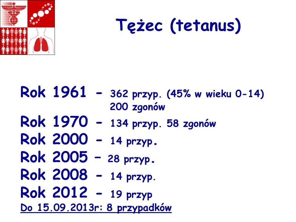 Tężec (tetanus) Rok 1961 - 362 przyp. (45% w wieku 0-14) 200 zgonów Rok 1970 - 134 przyp. 58 zgonów Rok 2000 - 14 przyp. Rok 2005 – 28 przyp. Rok 2008